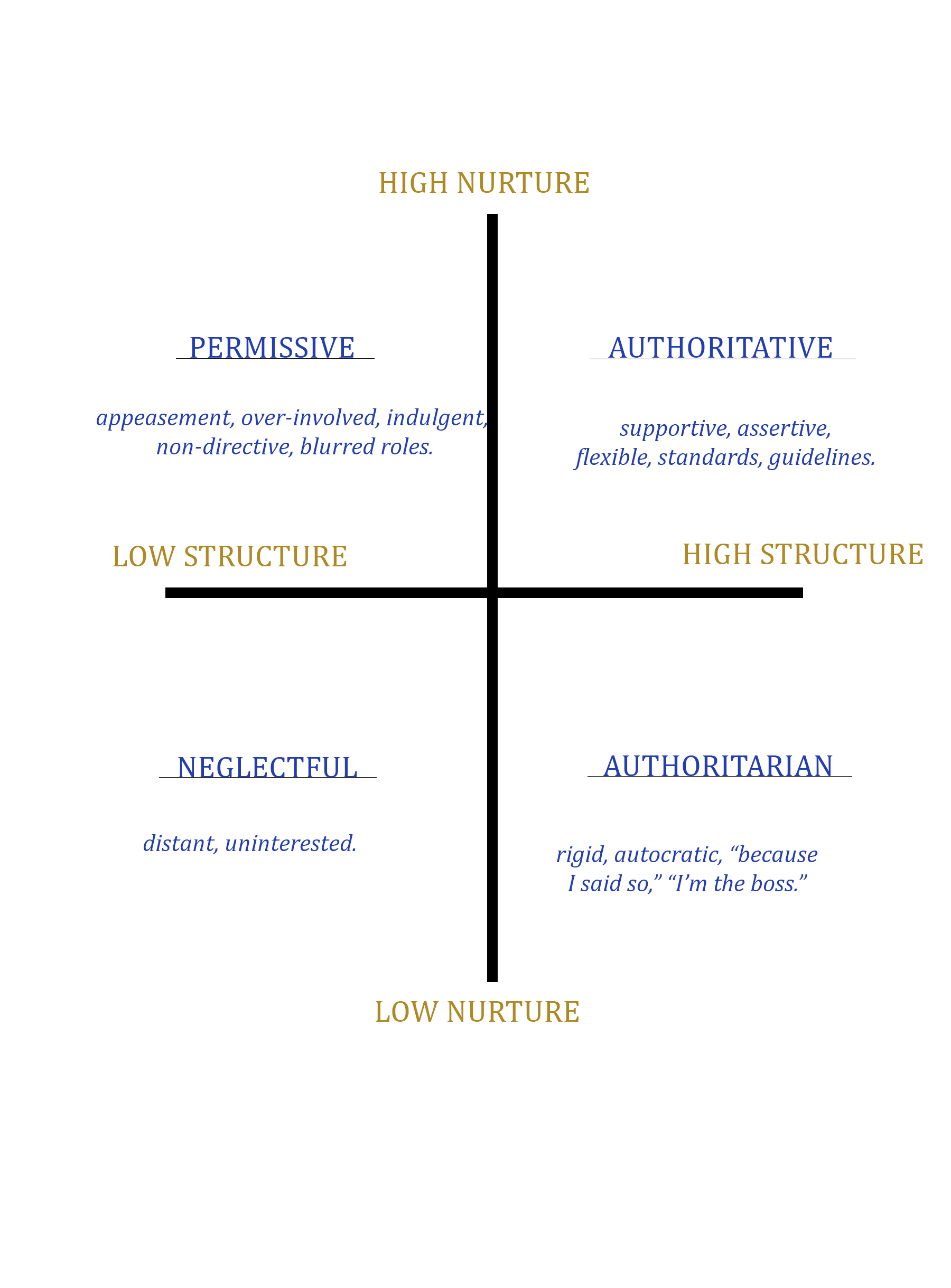 examples of parenting styles This lesson discusses the parenting theory developed by psychologist diana baumrind, including her three main parenting styles at the end of the.